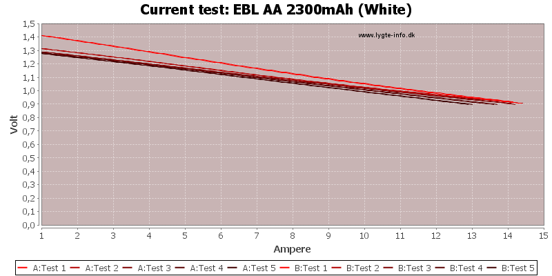 EBL%20AA%202300mAh%20(White)-CurrentTest