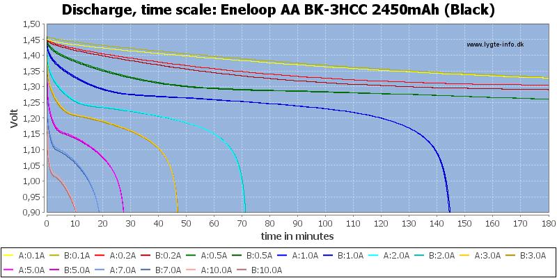 Eneloop%20AA%20BK-3HCC%202450mAh%20(Black)-CapacityTime
