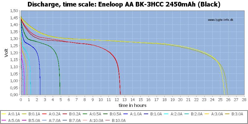 Eneloop%20AA%20BK-3HCC%202450mAh%20(Black)-CapacityTimeHours