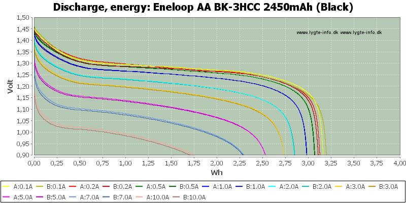 Eneloop%20AA%20BK-3HCC%202450mAh%20(Black)-Energy