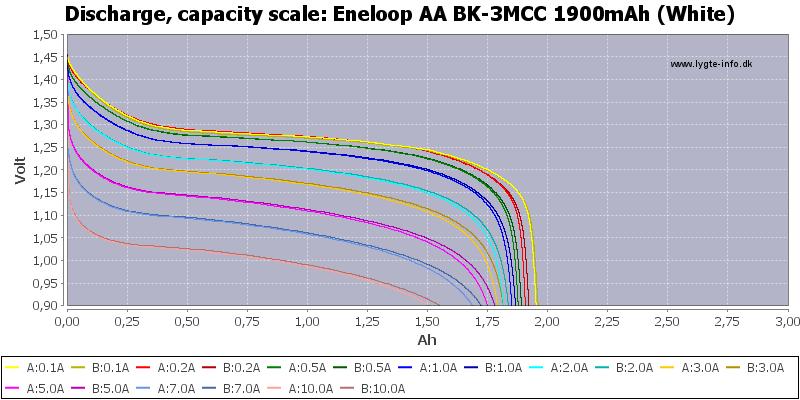 Eneloop%20AA%20BK-3MCC%201900mAh%20(White)-Capacity