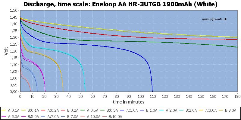 Eneloop%20AA%20HR-3UTGB%201900mAh%20(White)-CapacityTime