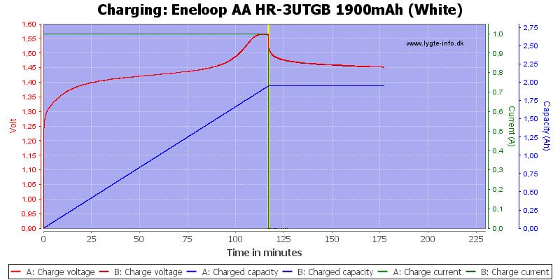 Eneloop%20AA%20HR-3UTGB%201900mAh%20(White)-Charge