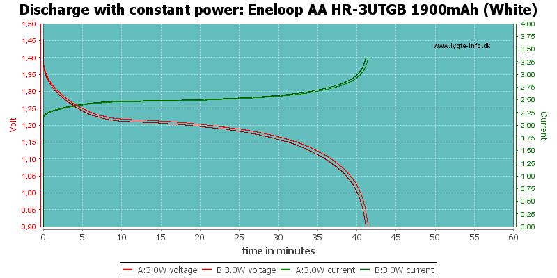 Eneloop%20AA%20HR-3UTGB%201900mAh%20(White)-PowerLoadTime