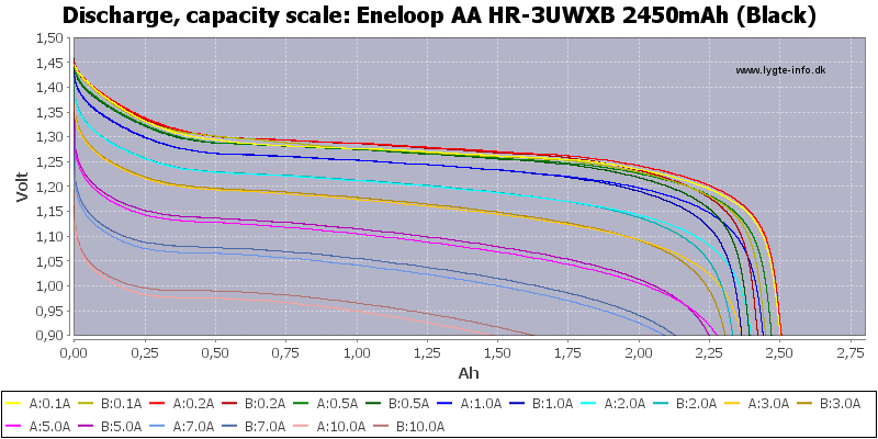 Eneloop%20AA%20HR-3UWXB%202450mAh%20(Black)-Capacity