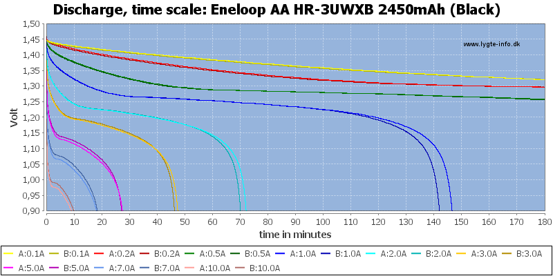 Eneloop%20AA%20HR-3UWXB%202450mAh%20(Black)-CapacityTime