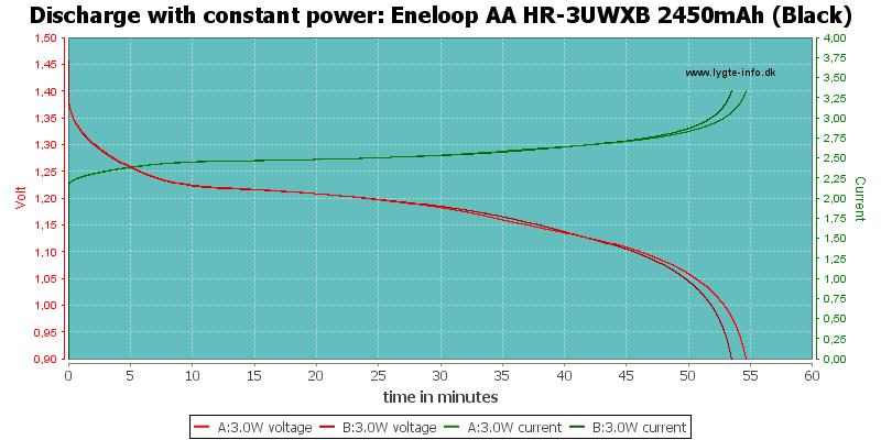 Eneloop%20AA%20HR-3UWXB%202450mAh%20(Black)-PowerLoadTime