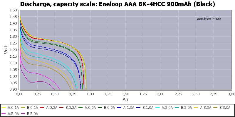 Eneloop%20AAA%20BK-4HCC%20900mAh%20(Black)-Capacity