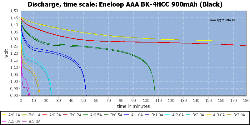 Eneloop%20AAA%20BK-4HCC%20900mAh%20(Black)-CapacityTime