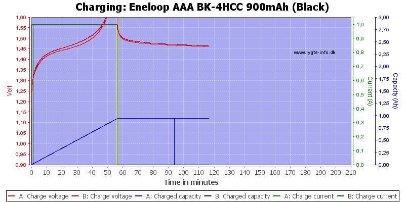 Eneloop%20AAA%20BK-4HCC%20900mAh%20(Black)-Charge