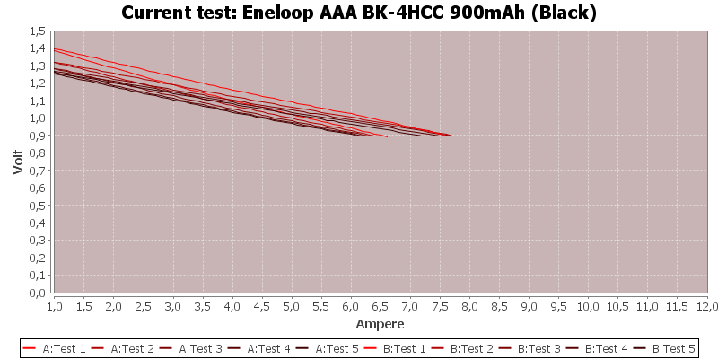Eneloop%20AAA%20BK-4HCC%20900mAh%20(Black)-CurrentTest