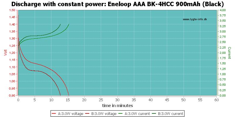 Eneloop%20AAA%20BK-4HCC%20900mAh%20(Black)-PowerLoadTime