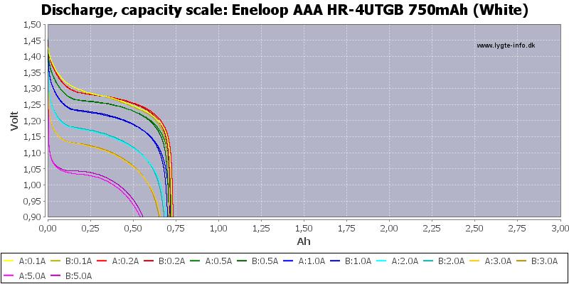Eneloop%20AAA%20HR-4UTGB%20750mAh%20(White)-Capacity