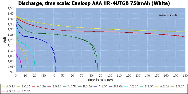 Eneloop%20AAA%20HR-4UTGB%20750mAh%20(White)-CapacityTime