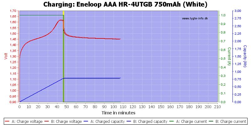 Eneloop%20AAA%20HR-4UTGB%20750mAh%20(White)-Charge