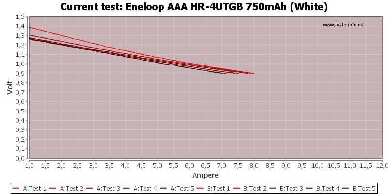 Eneloop%20AAA%20HR-4UTGB%20750mAh%20(White)-CurrentTest