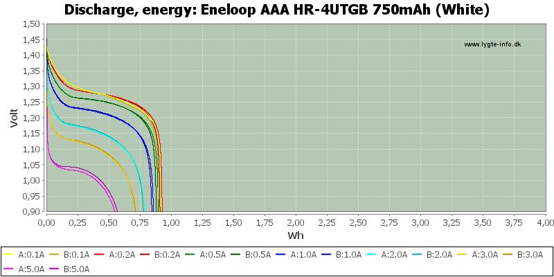 Eneloop%20AAA%20HR-4UTGB%20750mAh%20(White)-Energy