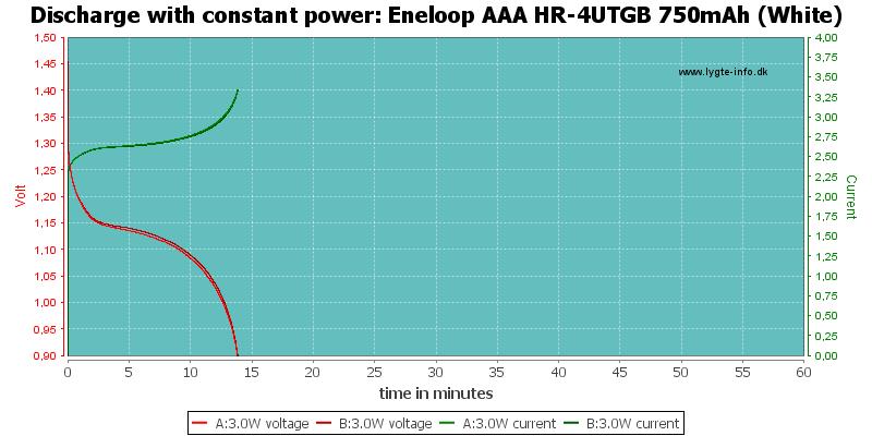 Eneloop%20AAA%20HR-4UTGB%20750mAh%20(White)-PowerLoadTime