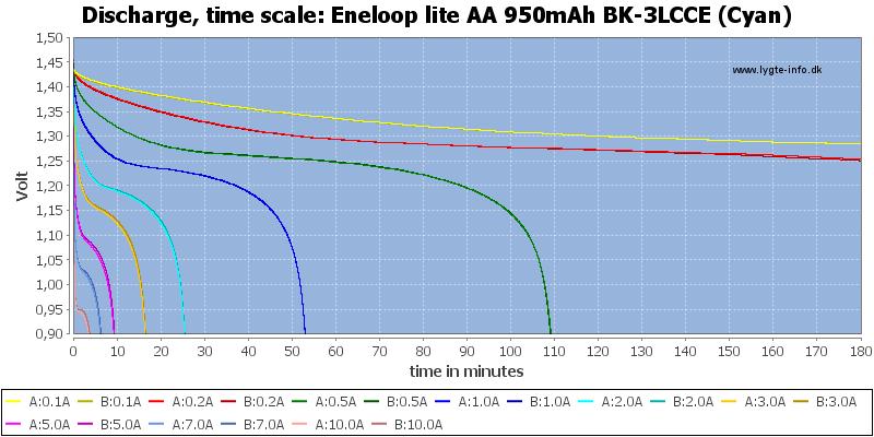 Eneloop%20lite%20AA%20950mAh%20BK-3LCCE%20(Cyan)-CapacityTime