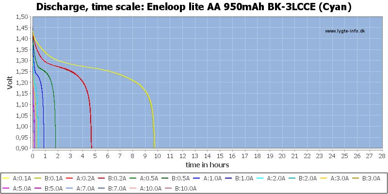 Eneloop%20lite%20AA%20950mAh%20BK-3LCCE%20(Cyan)-CapacityTimeHours
