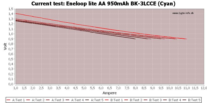 Eneloop%20lite%20AA%20950mAh%20BK-3LCCE%20(Cyan)-CurrentTest