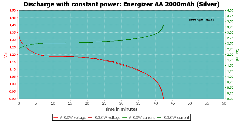 Energizer%20AA%202000mAh%20(Silver)-PowerLoadTime