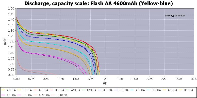 Flash%20AA%204600mAh%20(Yellow-blue)-Capacity