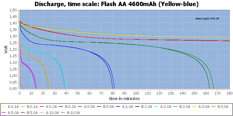 Flash%20AA%204600mAh%20(Yellow-blue)-CapacityTime