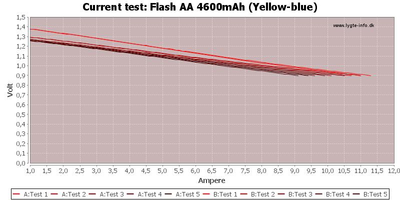 Flash%20AA%204600mAh%20(Yellow-blue)-CurrentTest