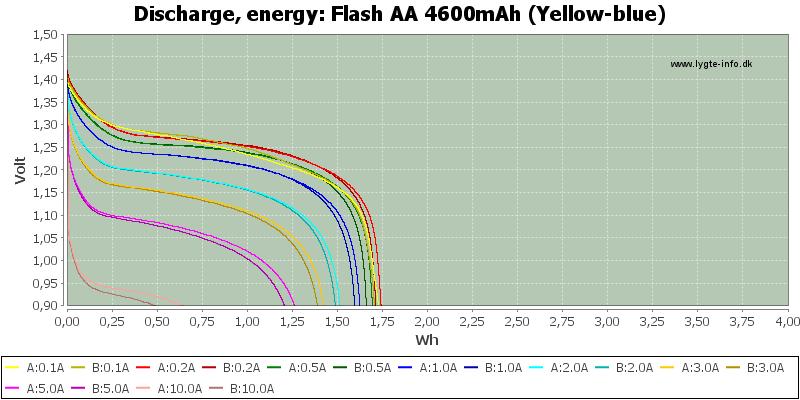 Flash%20AA%204600mAh%20(Yellow-blue)-Energy