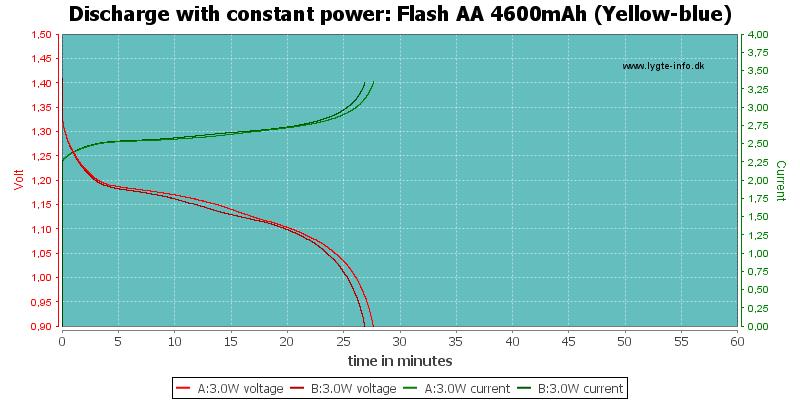 Flash%20AA%204600mAh%20(Yellow-blue)-PowerLoadTime