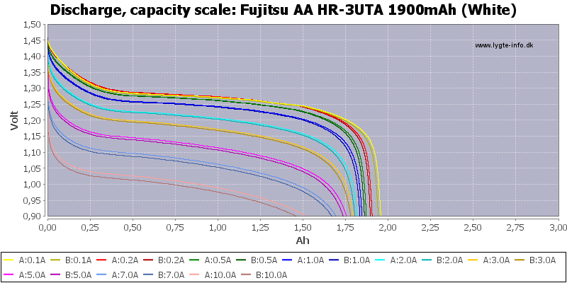 Fujitsu%20AA%20HR-3UTA%201900mAh%20(White)-Capacity