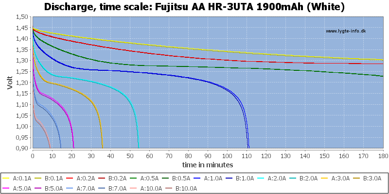 Fujitsu%20AA%20HR-3UTA%201900mAh%20(White)-CapacityTime