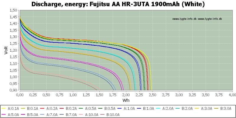 Fujitsu%20AA%20HR-3UTA%201900mAh%20(White)-Energy