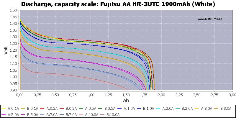 Fujitsu%20AA%20HR-3UTC%201900mAh%20(White)-Capacity