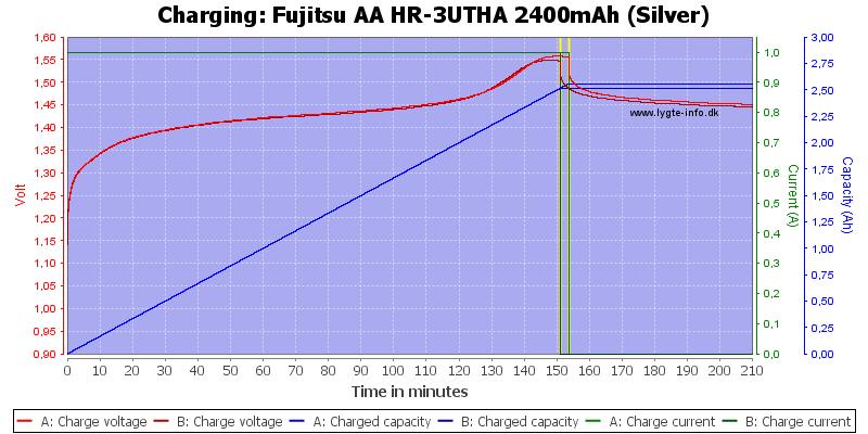 Fujitsu%20AA%20HR-3UTHA%202400mAh%20(Silver)-Charge