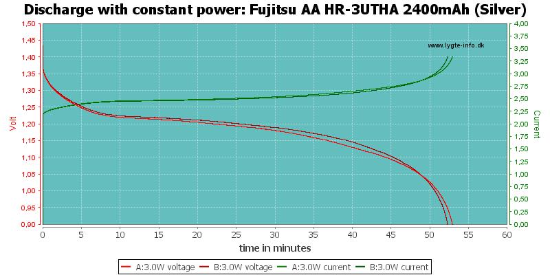Fujitsu%20AA%20HR-3UTHA%202400mAh%20(Silver)-PowerLoadTime