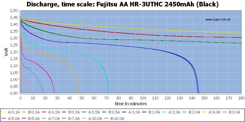 Fujitsu%20AA%20HR-3UTHC%202450mAh%20(Black)-CapacityTime
