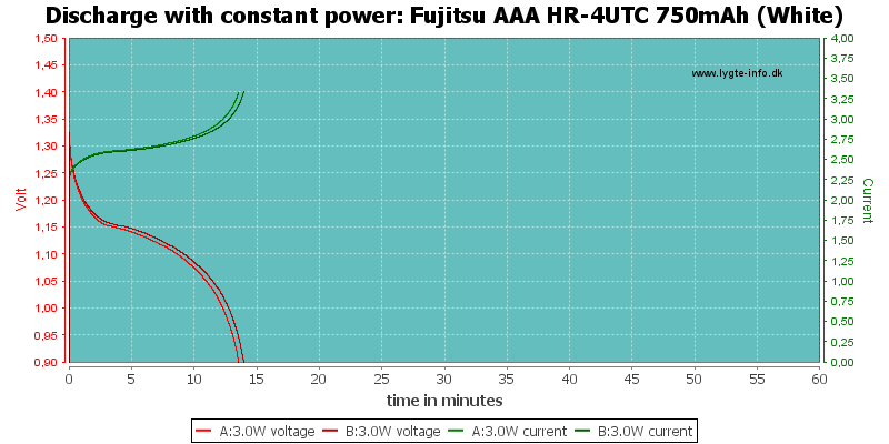 Fujitsu%20AAA%20HR-4UTC%20750mAh%20(White)-PowerLoadTime