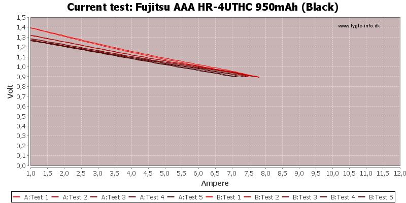 Fujitsu%20AAA%20HR-4UTHC%20950mAh%20(Black)-CurrentTest