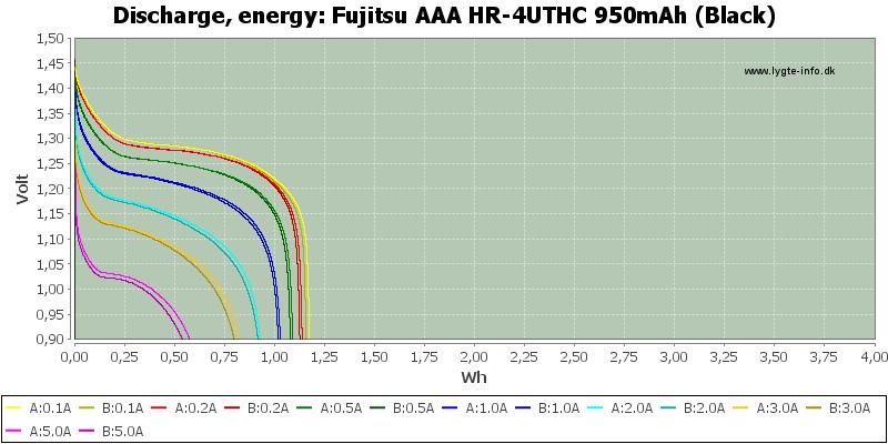 Fujitsu%20AAA%20HR-4UTHC%20950mAh%20(Black)-Energy