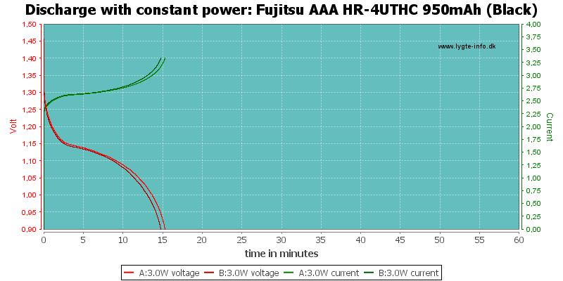 Fujitsu%20AAA%20HR-4UTHC%20950mAh%20(Black)-PowerLoadTime
