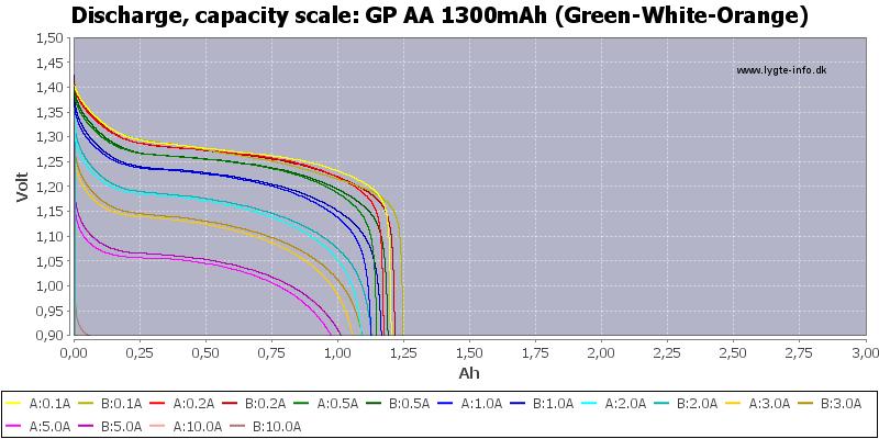 GP%20AA%201300mAh%20(Green-White-Orange)-Capacity