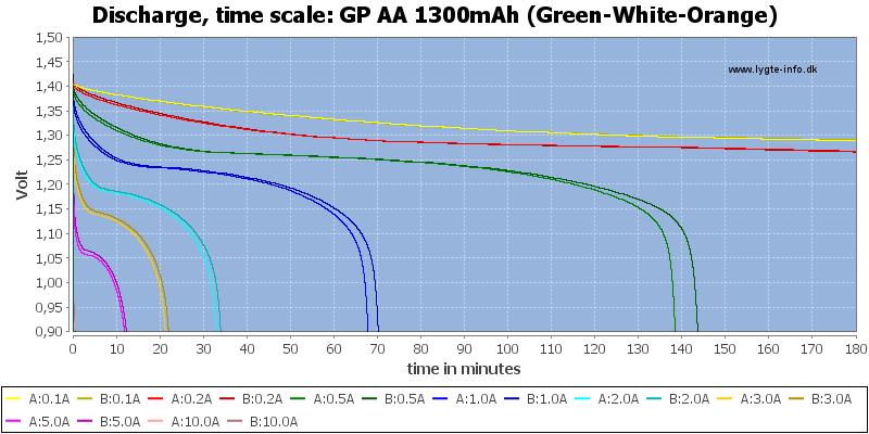 GP%20AA%201300mAh%20(Green-White-Orange)-CapacityTime