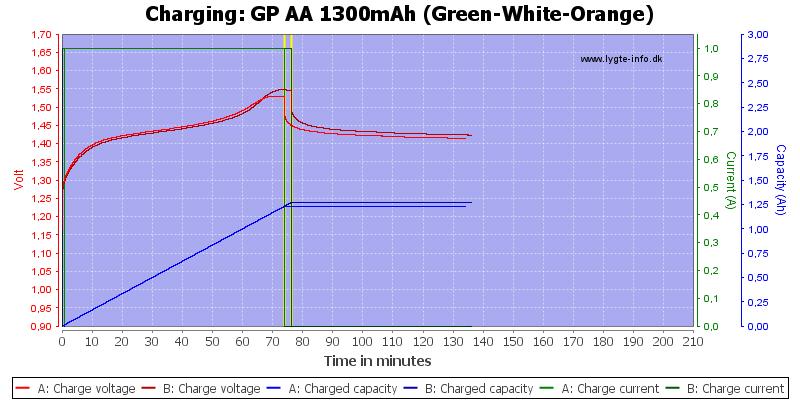 GP%20AA%201300mAh%20(Green-White-Orange)-Charge