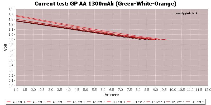 GP%20AA%201300mAh%20(Green-White-Orange)-CurrentTest
