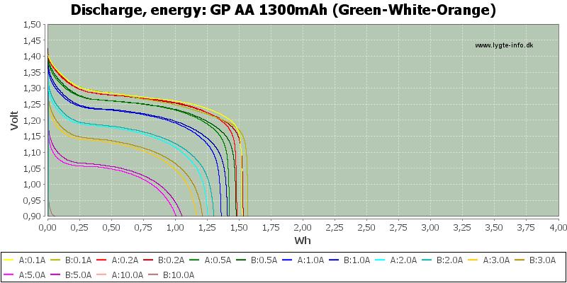 GP%20AA%201300mAh%20(Green-White-Orange)-Energy