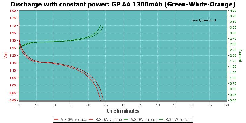 GP%20AA%201300mAh%20(Green-White-Orange)-PowerLoadTime