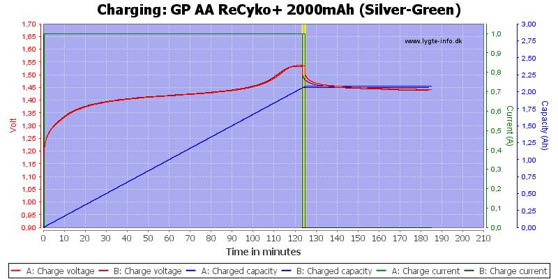 GP%20AA%20ReCyko+%202000mAh%20(Silver-Green)-Charge