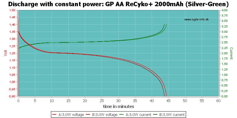 GP%20AA%20ReCyko+%202000mAh%20(Silver-Green)-PowerLoadTime